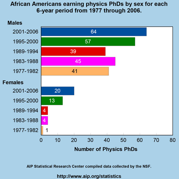African Americans earning physics PhDs by sex for each 6-year period from 1977 through 2006
