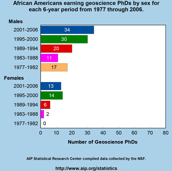 African Americans earning geoscience PhDs by sex for each 6-year period from 1977 through 2006