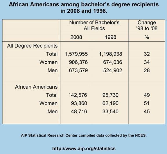 African Americans among bachelor's degree recipients in 2008 and 1998
