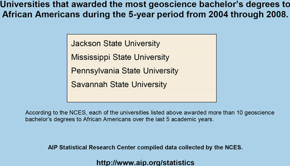 Universities that awarded the most geoscience bachelor's degrees to African Americans during the 5-year period from 2004 through 2008