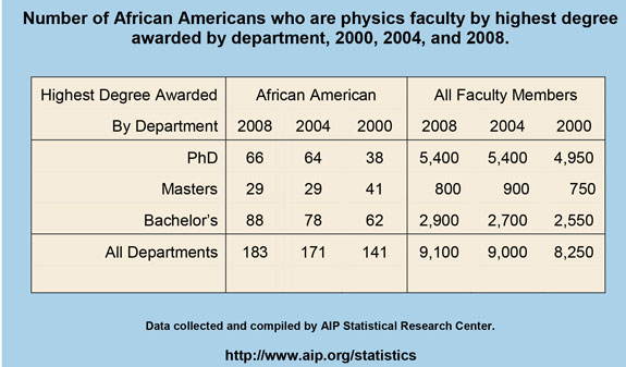 Number of African Americans who are physics faculty by highest degree awarded by department, 2000, 2004, and 2008