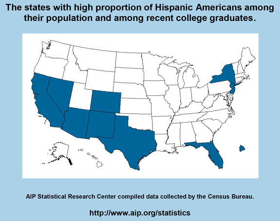 The states with high proportion of Hispanic Americans among their population and among recent college graduates