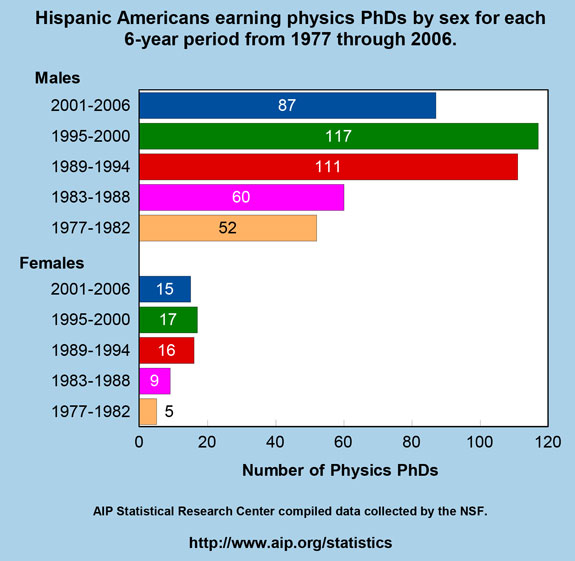 Hispanic Americans earning physics PhDs by sex for each 6-year period from 1977 through 2006