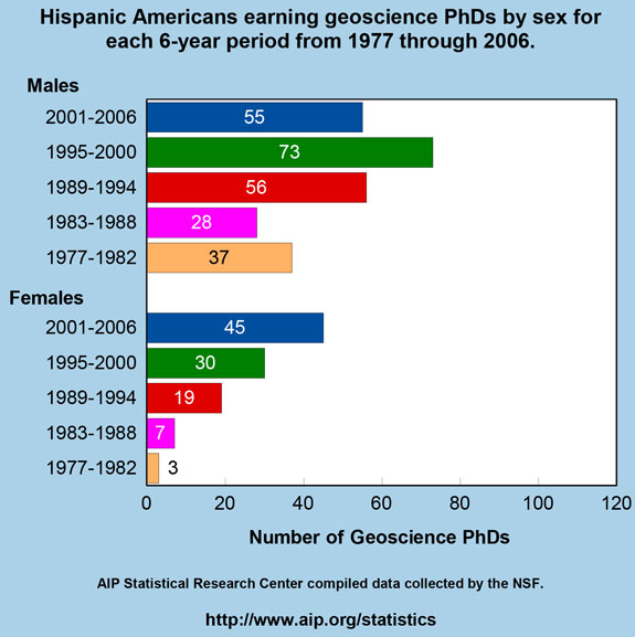 Hispanic Americans earning geoscience PhDs by sex for each 6-year period from 1977 through 2006