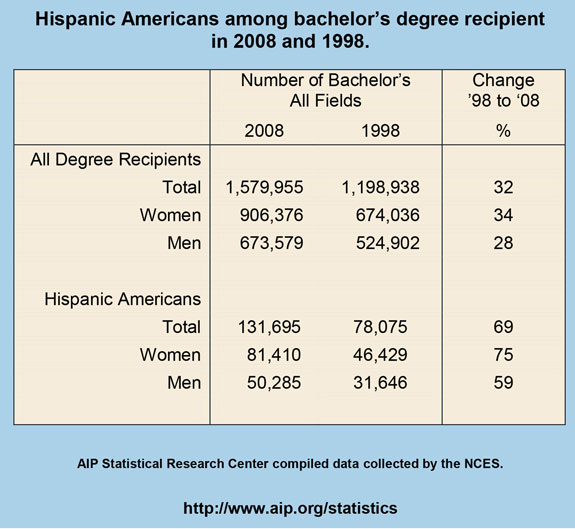 Hispanic Americans among bachelor's degree recipient in 2008 and 1998