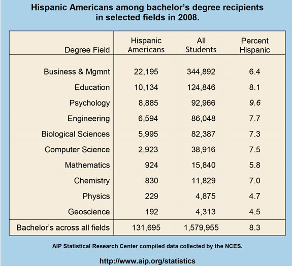 Hispanic Americans among bachelor's degree recipients in selected fields in 2008