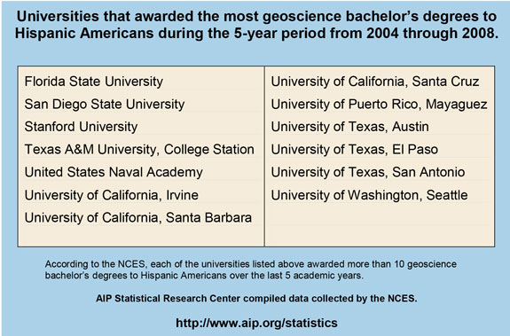 Universities that awarded the most geoscience bachelor's degrees to Hispanic Americans during the 5-year period from 2004 through 2008