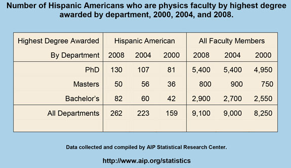 Number of Hispanic Americans who are physics faculty by highest degree awarded by department, 2000, 2004, and 2008