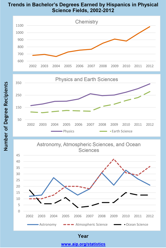Trends in Bachelor's Degrees Earned by Hispanics in Physical Science Fields, 2002-2012