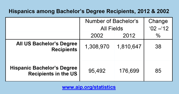 Hispanics among Bachelor's Degree Recipients, 2012 & 2002