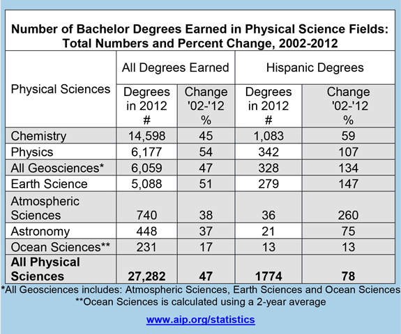 Number of Bachelor Degrees Earned in Physical Science Fields ...
