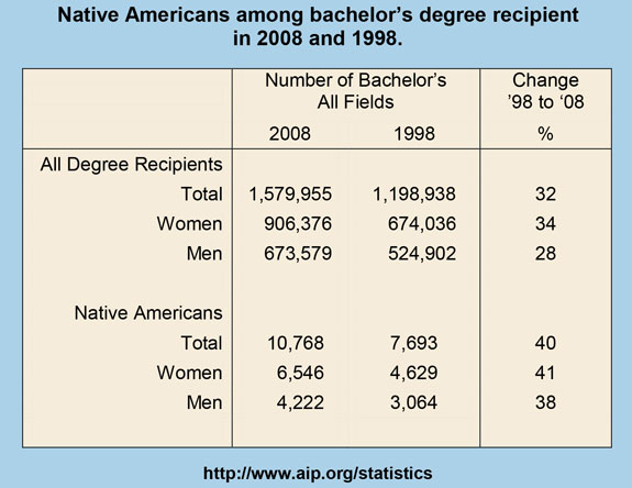 Native Americans among bachelor's degree recipient in 2008 and 1998