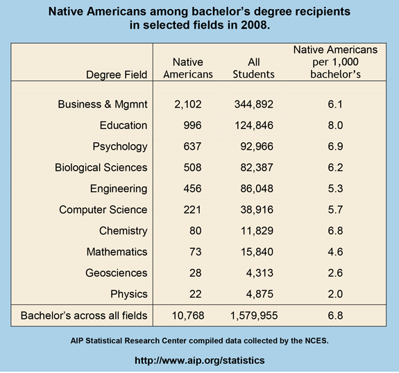 Native americans among bachelor's degree recipients