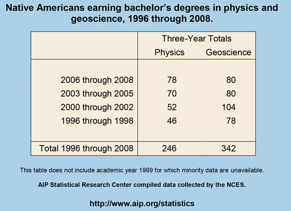 Native Americans earning bachelor's degrees in physics and geoscience, 1996 through 2008
