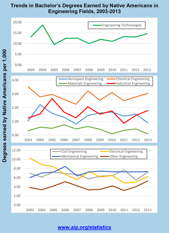Trends in Bachelor's Degrees Earned by Native Americans in Engineering Fields, 2003-2013