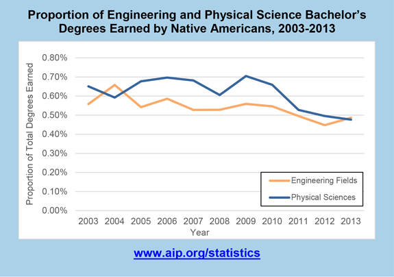 Proportion of Engineering and Physical Science Bachelor's Degrees Earned by Native Americans, 2003-2013