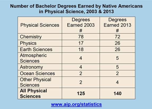 Number of Bachelor Degrees Earned by Native Americans in Physical Science, 2003 & 2013