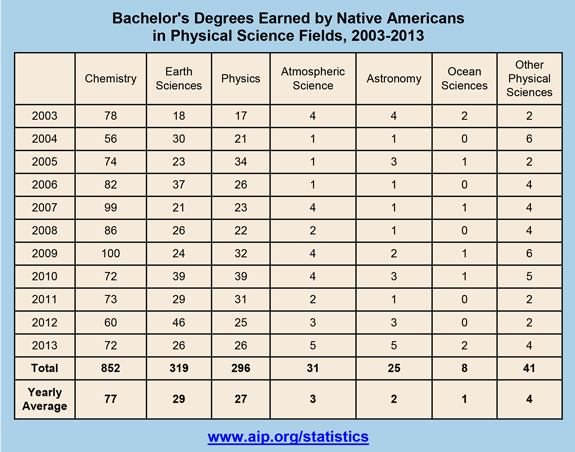 Bachelor's Degrees Earned by Native Americans in Physical Science Fields, 2003-2013