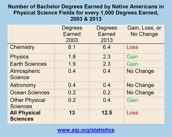 Number of Bachelor Degrees Earned by Native Americans in Physical Science Fields for every 1,000 Degrees Earned, 2003 & 2013