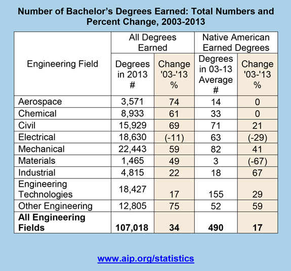 Number of Bachelor's Degrees Earned: Total Numbers and Percent Change, 2003-2013