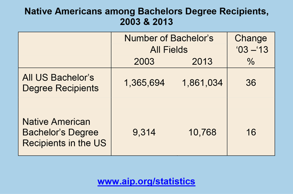 Native Americans among Bachelors Degree Recipients, 2003 & 2013