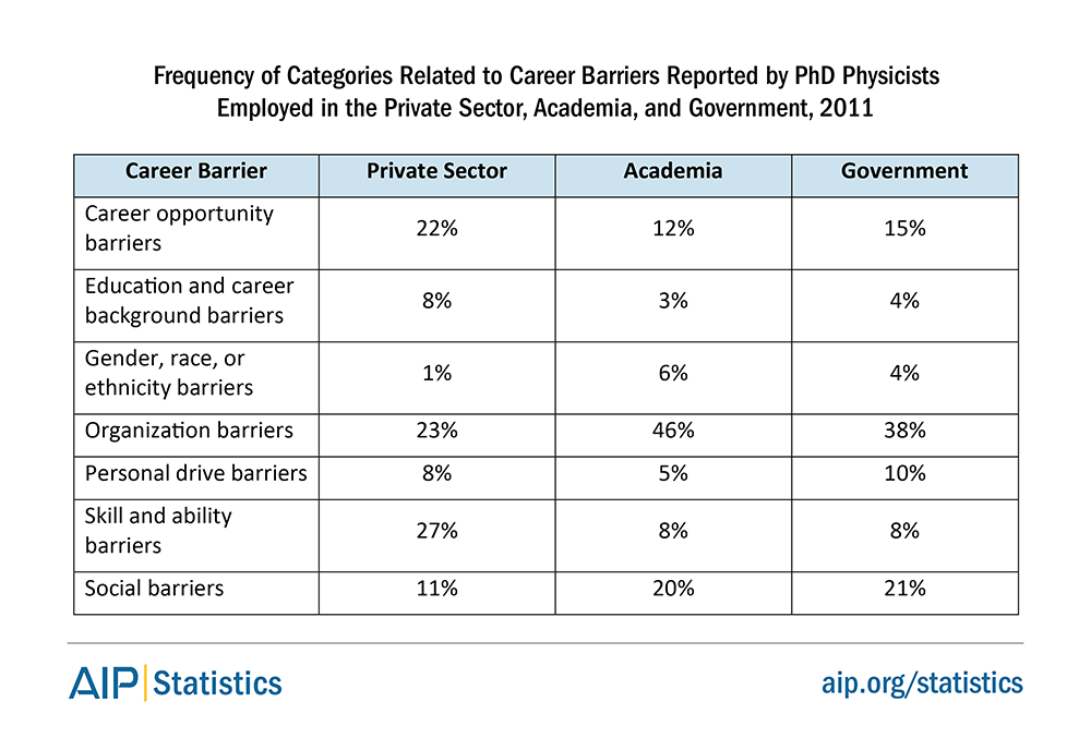 Frequency of Categories Related to Career Barriers Reported by PhD Physicists Employed in the Private Sector, Academia, and Government, 2011