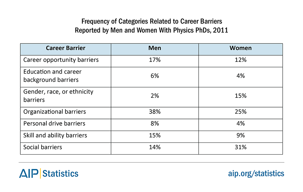 Frequency of Categories Related to Career Barriers Reported by Men and Women With Physics PhDs, 2011
