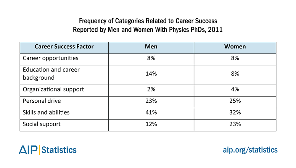 Frequency of Categories Related to Career Success Reported by Men and Women With Physics PhDs, 2011