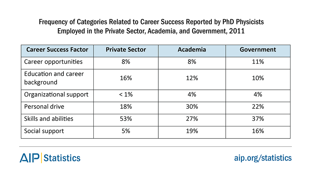 Frequency of Categories Related to Career Success Reported by PhD Physicists Employed in the Private Sector, Academia, and Government, 2011