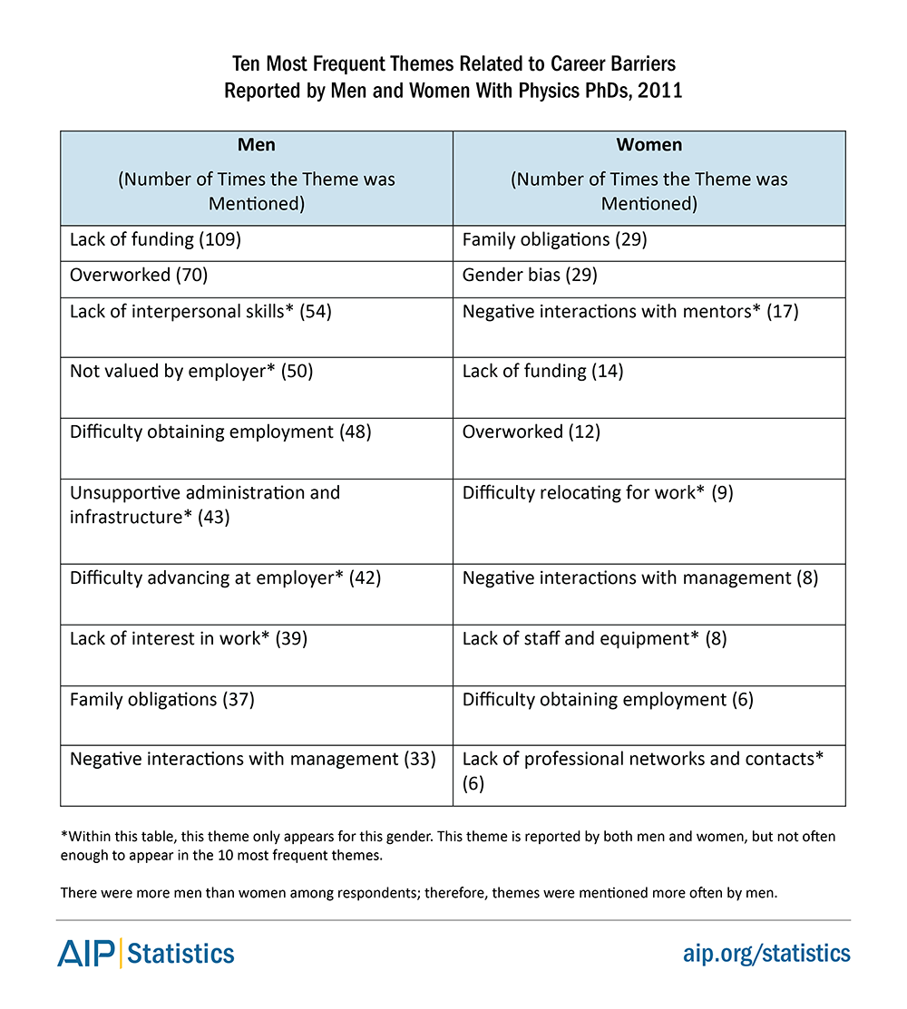 Ten Most Frequent Themes Related to Career Barriers Reported by Men and Women With Physics PhDs, 2011