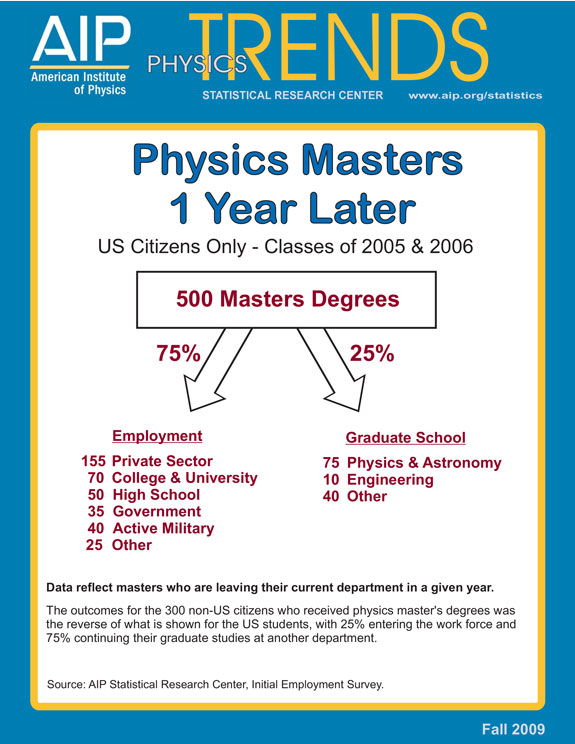 Physics Masters 1 Year Later