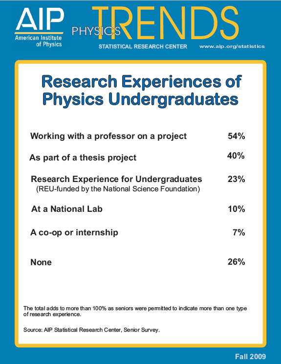 Research experiences of physics undergraduates