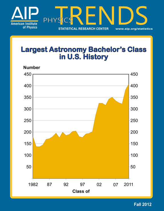 Largest Astronomy Bachelor's Class in U.S. History