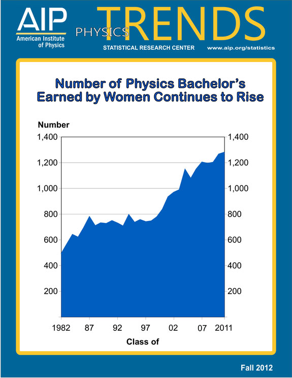 Number of Physics Bachelor's Earned by Women Continues to Rise