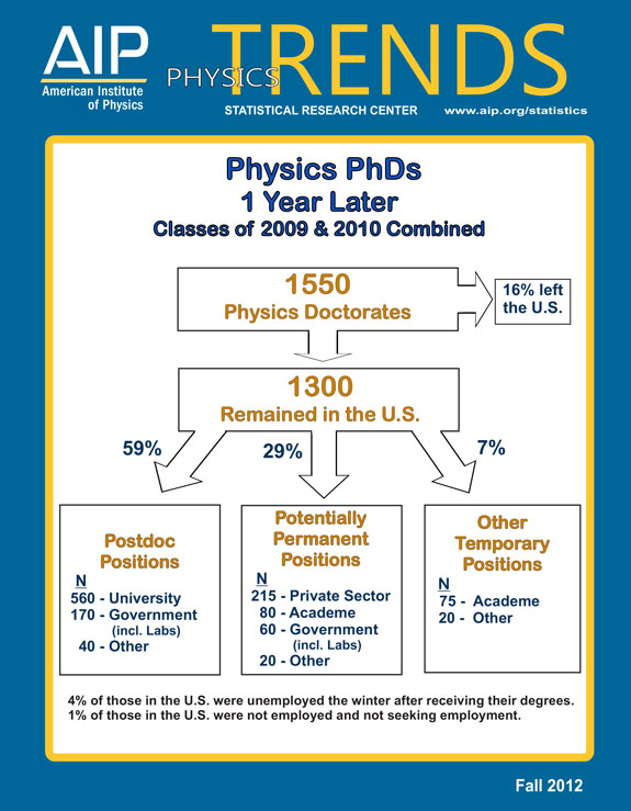 Physics PhDs 1 Year Later