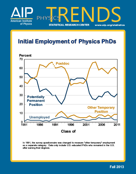 Initial Employment of Physics PhDs