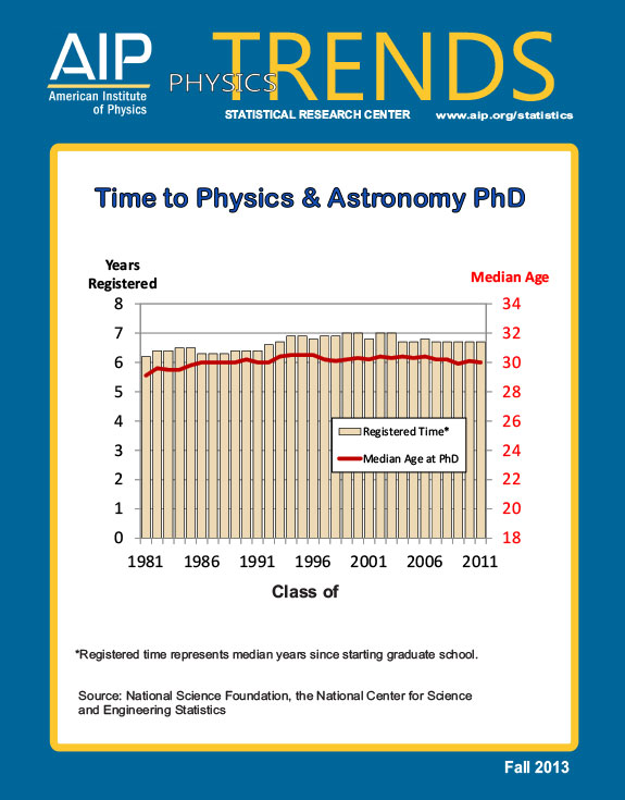 Time to physics & astronomy PhD