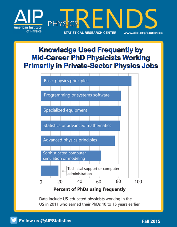 Knowledge Used Frequently by Mid-Career PhD Physicists Working Primarily in Private-Sector Physics Jobs