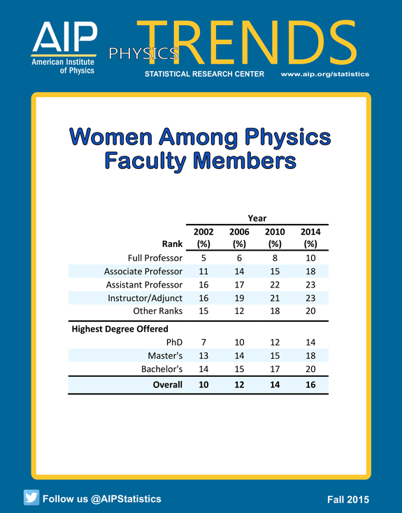 Women Among Physics Faculty Members