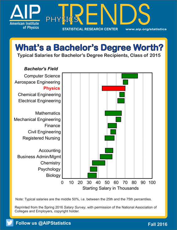 What's a bachelors degree worth