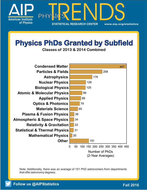 Physics PhDs Granted by Subfield