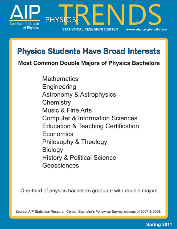 Physics Students Have Broad Interests.  Most Common Double Majors of Physics Bachelors
