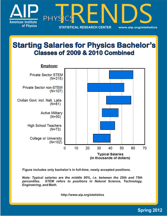 Starting Salaries for Physics Bachelors
