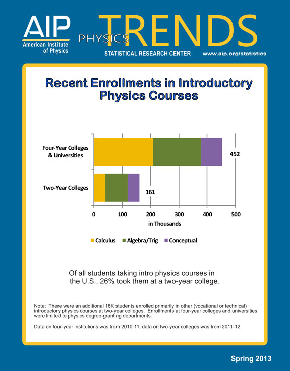Recent Enrollments in Introductory Physics Courses
