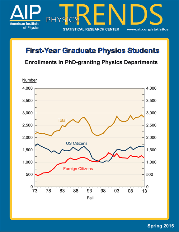First-Year graduate physics students