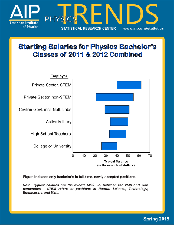 Starting Salaries for Physics Bachelor's