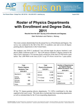 2011 physics roster