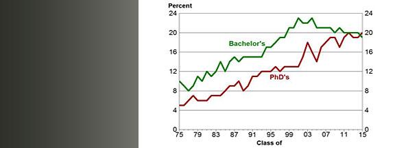 The representation of women among physics bachelors and PhDs.