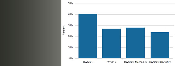 Percent of young women among AP physics exam takers, 2017