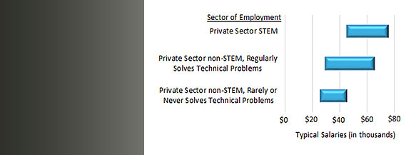 Typical Starting Salaries for Physics Bachelors Employed in the Private Sector